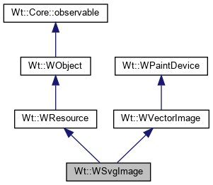 Wt: Wt::WSvgImage Class Reference