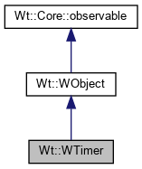 Wt: Wt::WTimer Class Reference