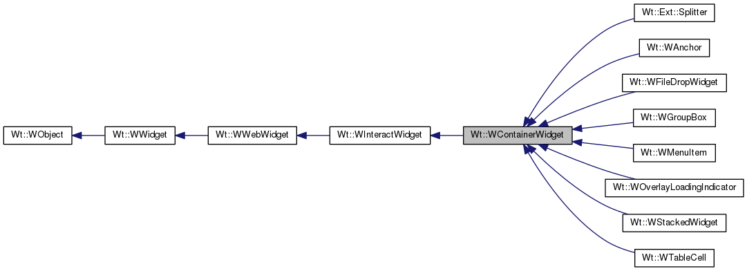Wt: Wt::WContainerWidget Class Reference